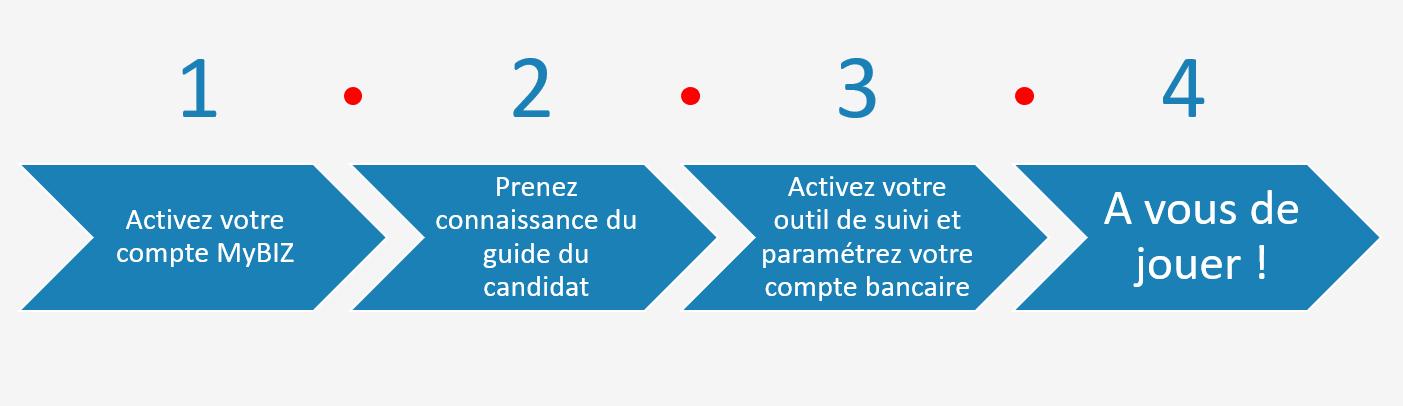 MyBIZ by Bizouard compte campagne